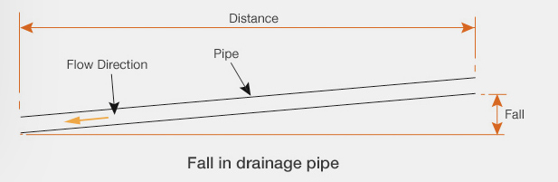 Guide To Calculating Falls Amp Gradients In Drainage Drainage Consultants