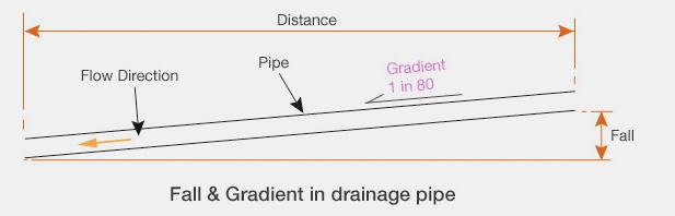 fallandgradient in drainage