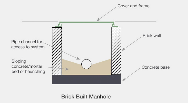 Guide to calculating falls gradients in drainage